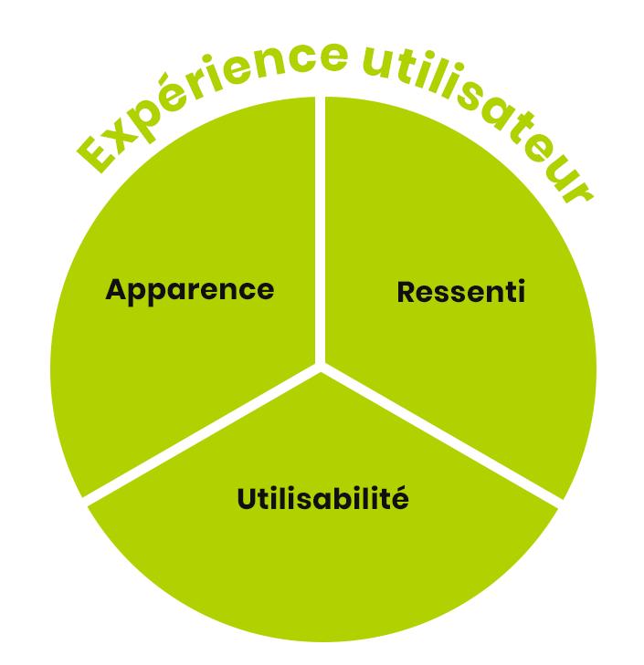 Scéhma de l'expérience utilisateur réparti entre apparence, ressenti et usability