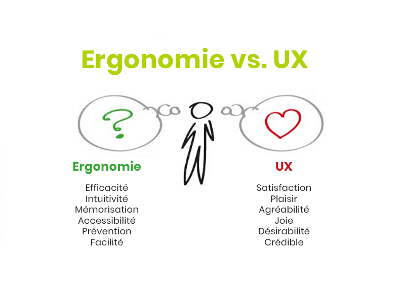 Ergonomie vs. UX User Experience