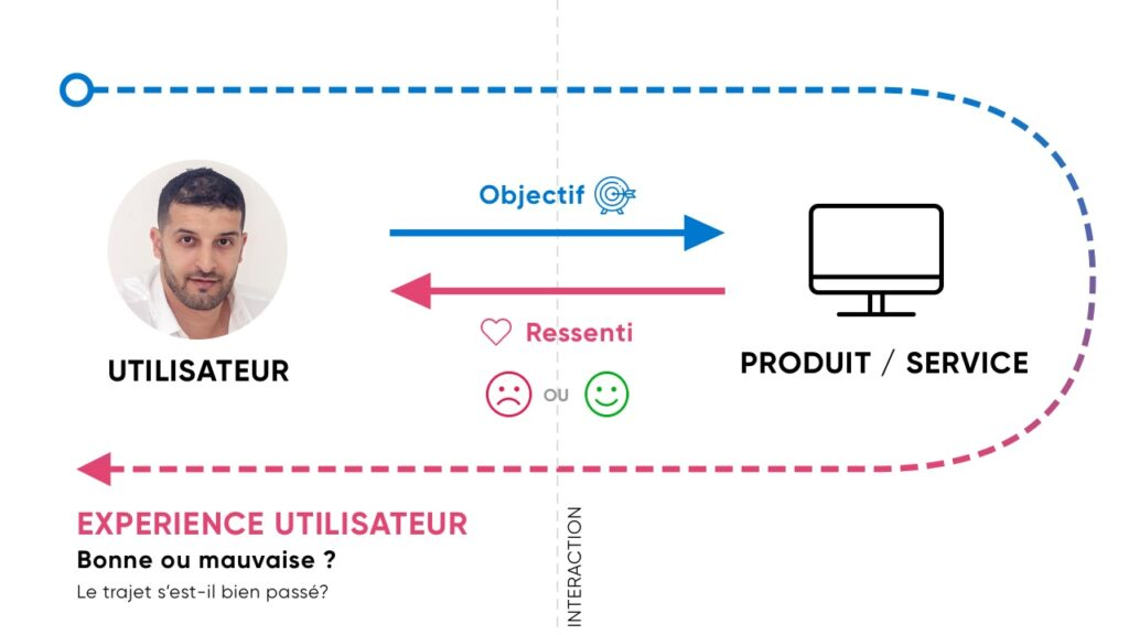 UX et parcours client utilisateur