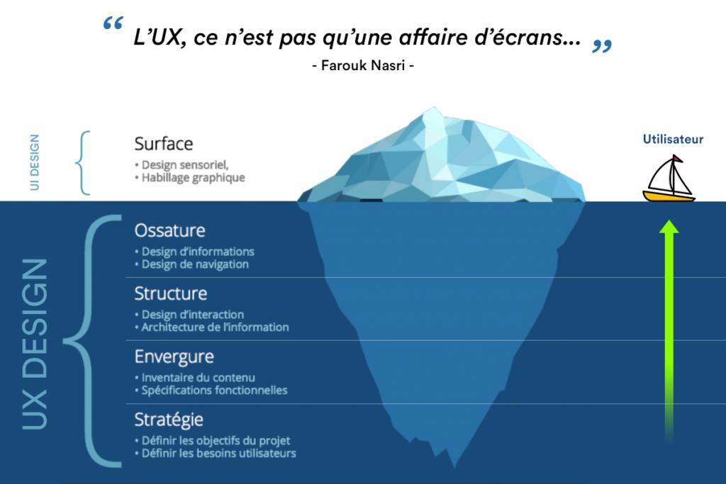 UX versus UI design